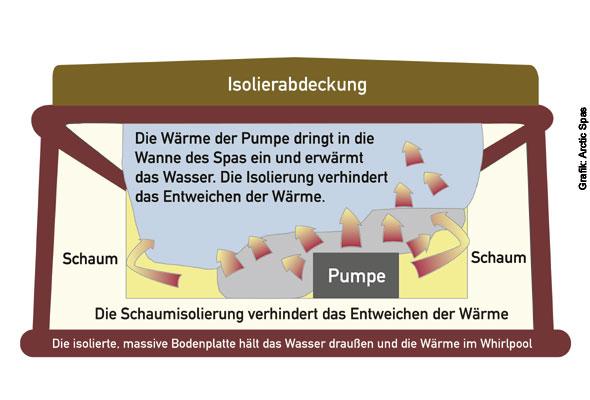 Nutzung von Abwärme - Diese Grafik zeigt, wie in einem teilgeschäumten Whirlpool die Abwärme der Pumpe(n) das Wasser erwärmt. Die Schaumstoffisolierungen an den Seiten, unterhalb des Zentrums sowie die dicke Isolierabdeckung an der Oberseite verhindern ein Entweichen der Wärme.