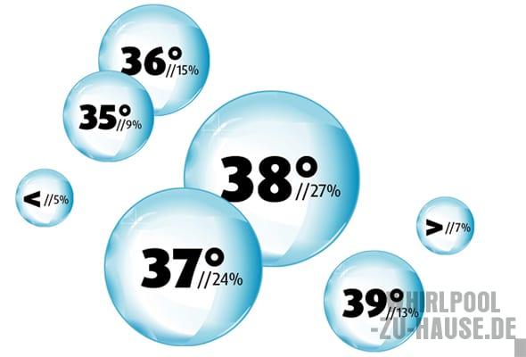 Infografik-Wassertemperatur