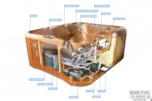 Unter der Haube: So ist ein Whirlpool aufgebaut