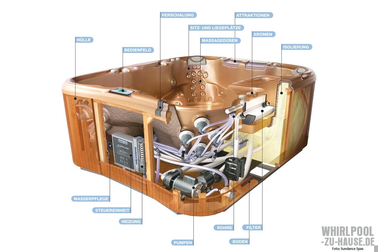 Unter der Haube: So ist ein Whirlpool aufgebaut   Whirlpool-zu-Hause.de