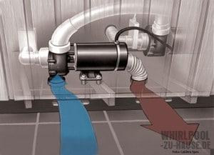Unter-der-Haube-Whirlpool-Pumpen